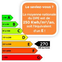 dpe - classe énergie e : la moyenne française | blog allodiagnostic - Classement Energetique Maison Individuelle